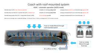 Graph - Coach with roof-mounted system